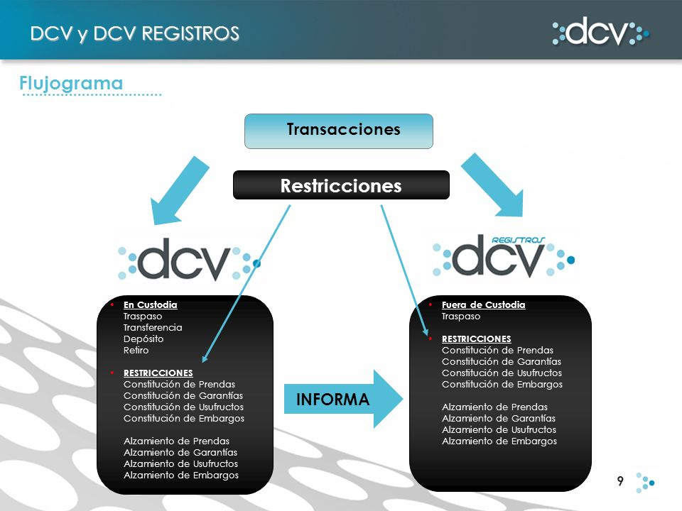 9 DCV y DCV REGISTROS Flujograma Transacciones Restricciones En Custodia Traspaso Transferencia Depósito Retiro RESTRICCIONES Constitución de Prendas