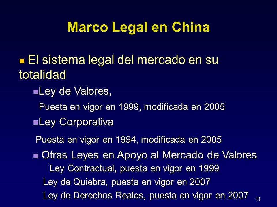 11 Marco Legal en China El sistema legal del mercado en su totalidad El sistema legal del mercado en su totalidad Ley de Valores, Ley de Valores, Puesta en vigor en 1999, modificada en 2005 Puesta en vigor en 1999, modificada en 2005 Ley Corporativa Ley Corporativa Puesta en vigor en 1994, modificada en 2005 Puesta en vigor en 1994, modificada en 2005 Otras Leyes en Apoyo al Mercado de Valores Ley Contractual, puesta en vigor en 1999 Otras Leyes en Apoyo al Mercado de Valores Ley Contractual, puesta en vigor en 1999 Ley de Quiebra, puesta en vigor en 2007 Ley de Quiebra, puesta en vigor en 2007 Ley de Derechos Reales, puesta en vigor en 2007 Ley de Derechos Reales, puesta en vigor en 2007