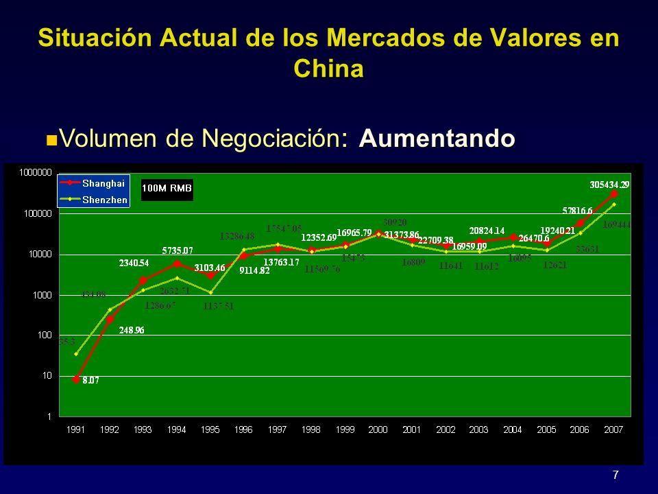 7 Volumen de Negociación : Aumentando Volumen de Negociación : Aumentando Situación Actual de los Mercados de Valores en China