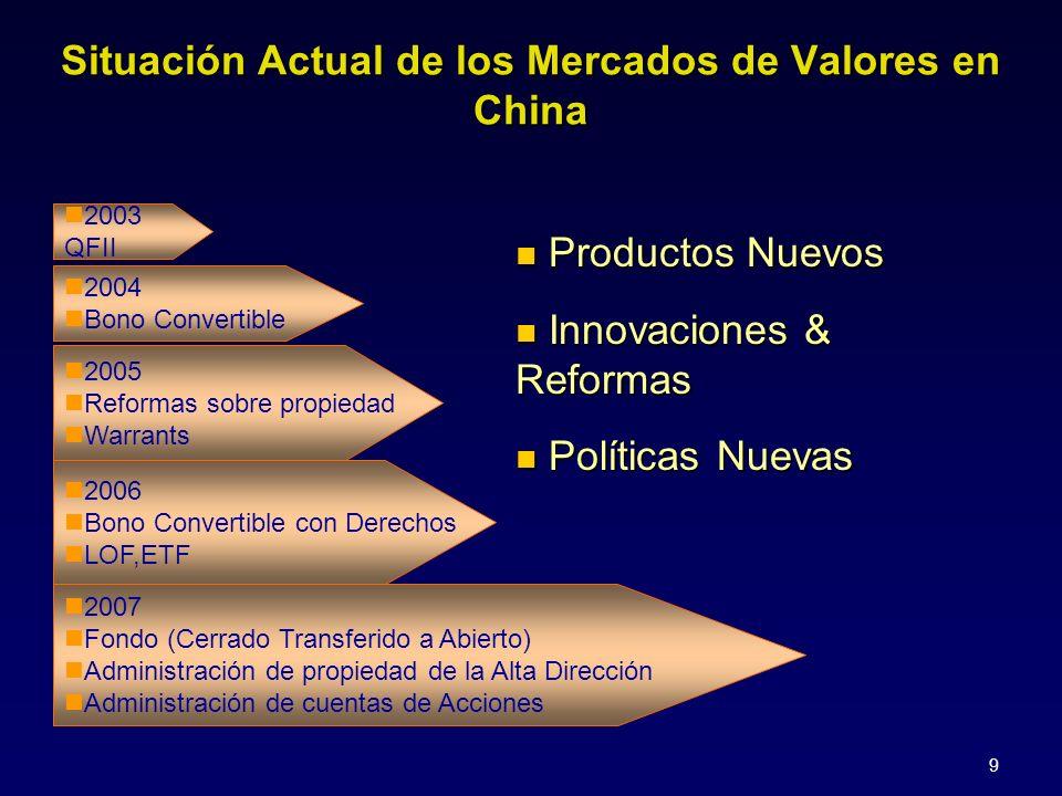 9 2003 QFII 2004 Bono Convertible 2005 Reformas sobre propiedad Warrants 2006 Bono Convertible con Derechos LOF,ETF 2007 Fondo (Cerrado Transferido a Abierto) Administración de propiedad de la Alta Dirección Administración de cuentas de Acciones Productos Nuevos Productos Nuevos Innovaciones & Reformas Innovaciones & Reformas Políticas Nuevas Políticas Nuevas Situación Actual de los Mercados de Valores en China