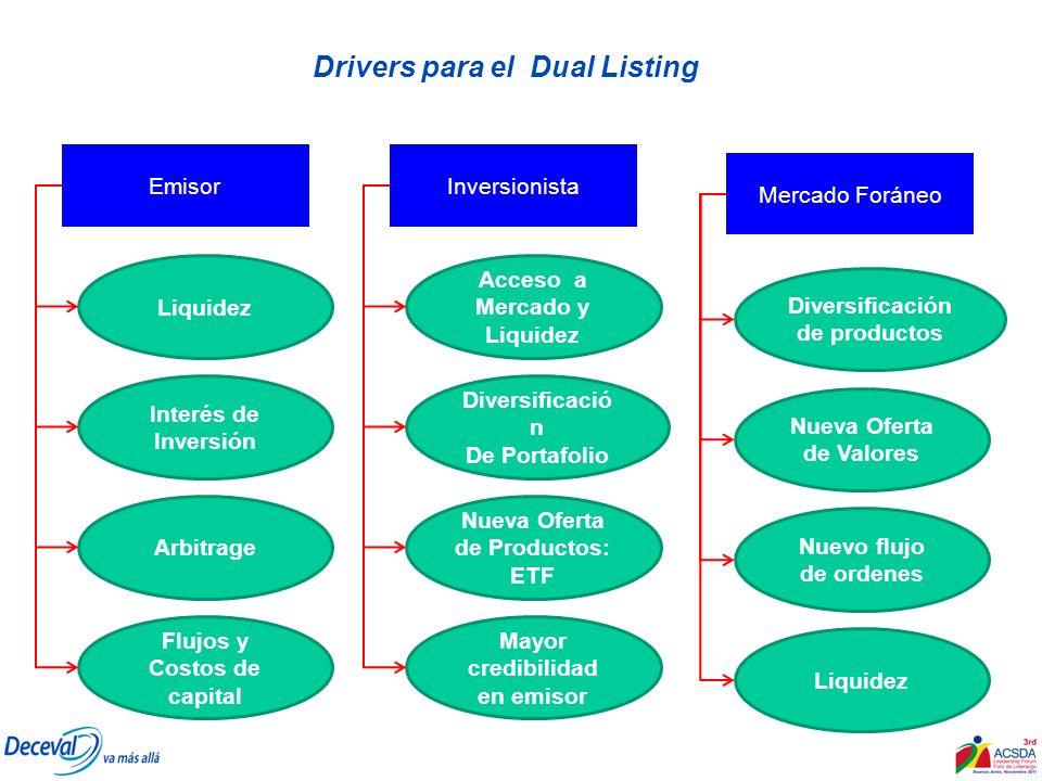 Drivers para el Dual Listing Liquidez Interés de Inversión Arbitrage Flujos y Costos de capital Diversificación de productos Nueva Oferta de Valores N