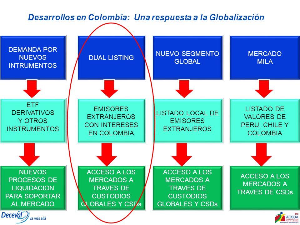 Desarrollos en Colombia: Una respuesta a la Globalización DEMANDA POR NUEVOS INTRUMENTOS DUAL LISTING NUEVO SEGMENTO GLOBAL ETF DERIVATIVOS Y OTROS IN
