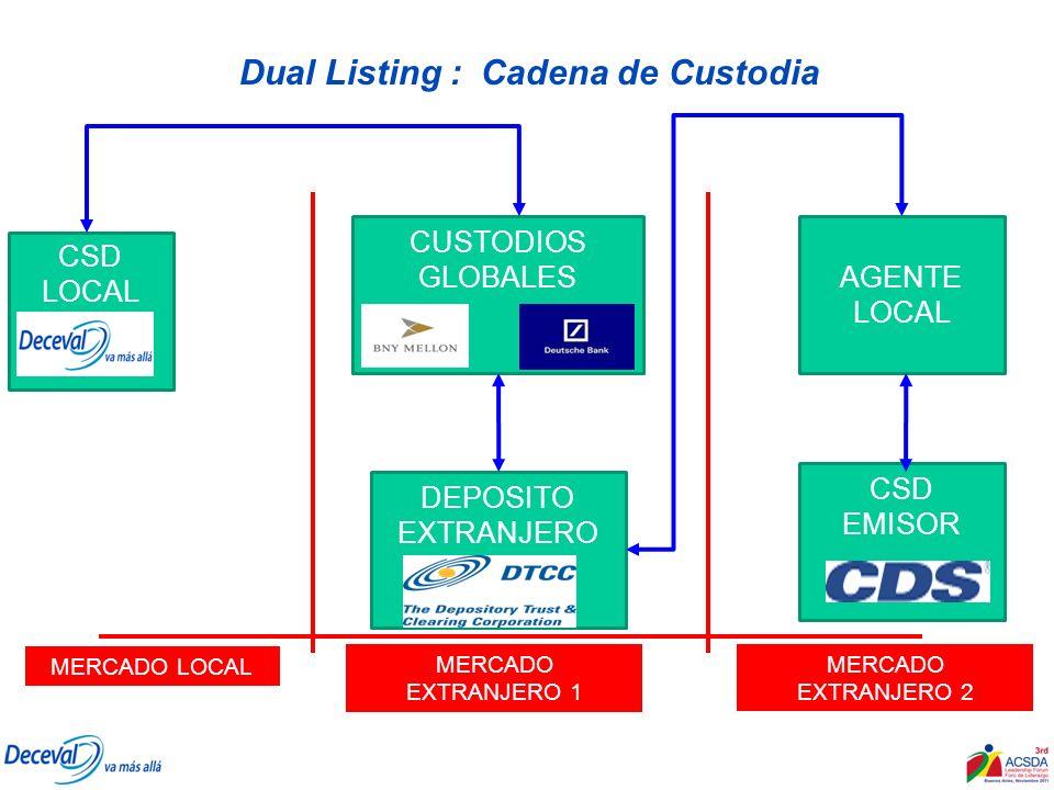 Dual Listing : Cadena de Custodia CSD LOCAL CSD CUSTODIOS GLOBALES CSD EMISOR AGENTE LOCAL DEPOSITO EXTRANJERO MERCADO LOCAL MERCADO EXTRANJERO 1 MERC