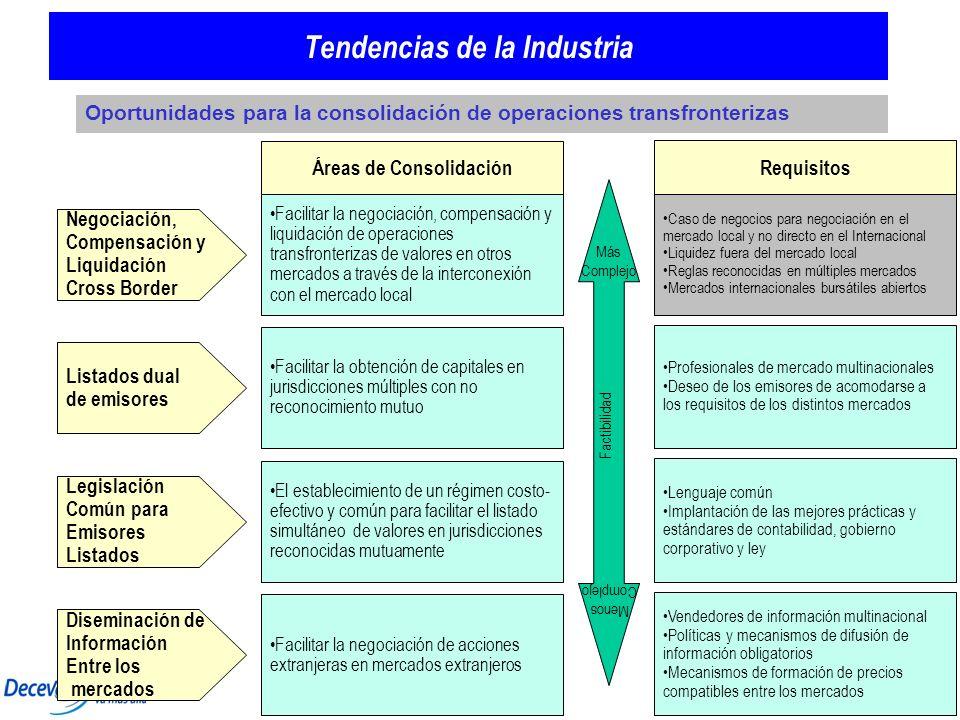 21 Tendencias de la Industria Oportunidades para la consolidación de operaciones transfronterizas Negociación, Compensación y Liquidación Cross Border