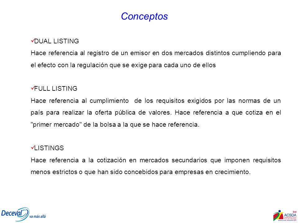 Requisitos para el Dual Listing Se realiza sobre valores extranjeros emitidos por emisores nacionales o extranjeros.