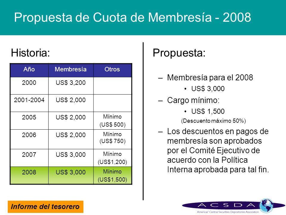 Informe del tesorero Propuesta de Cuota de Membresía - 2008 Propuesta: –Membresía para el 2008 US$ 3,000 –Cargo mínimo: US$ 1,500 (Descuento máximo 50