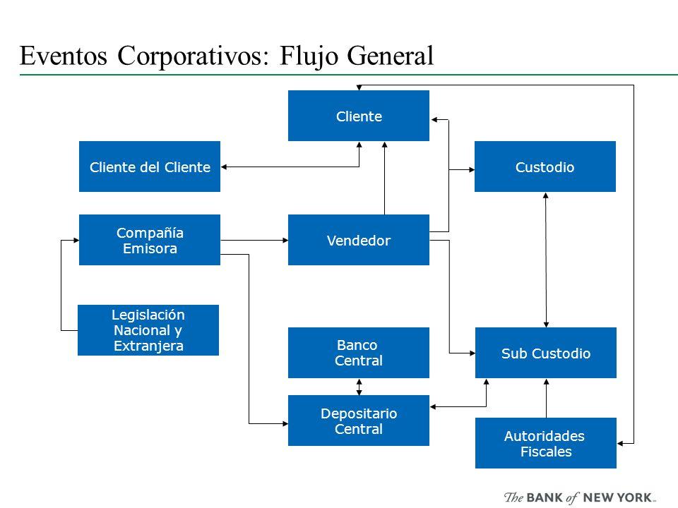 Eventos Corporativos: Flujo General Cliente Cliente del ClienteCustodio Vendedor Compañía Emisora Legislación Nacional y Extranjera Banco Central Sub
