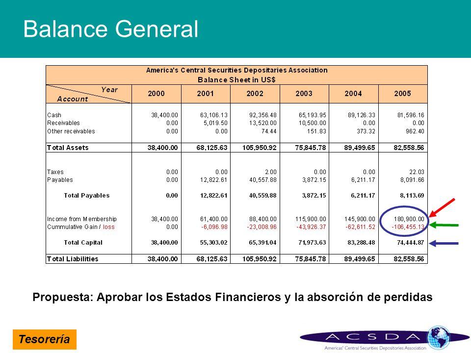 Tesorería Balance General Propuesta: Aprobar los Estados Financieros y la absorción de perdidas