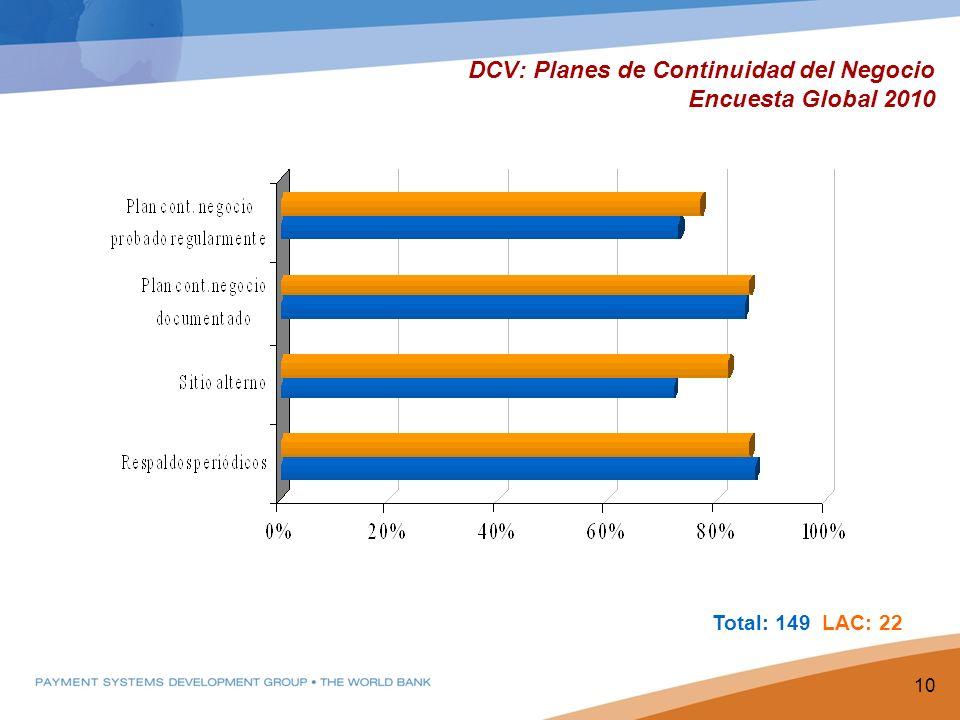 DCV: Planes de Continuidad del Negocio Encuesta Global 2010 10 Total: 149 LAC: 22