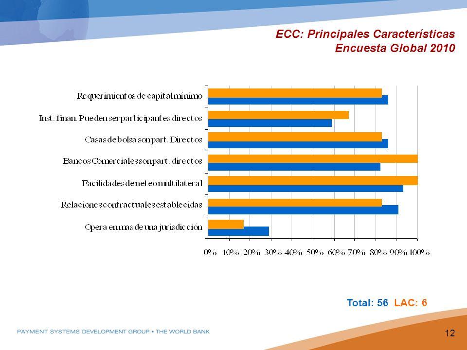ECC: Principales Características Encuesta Global 2010 12 Total: 56 LAC: 6