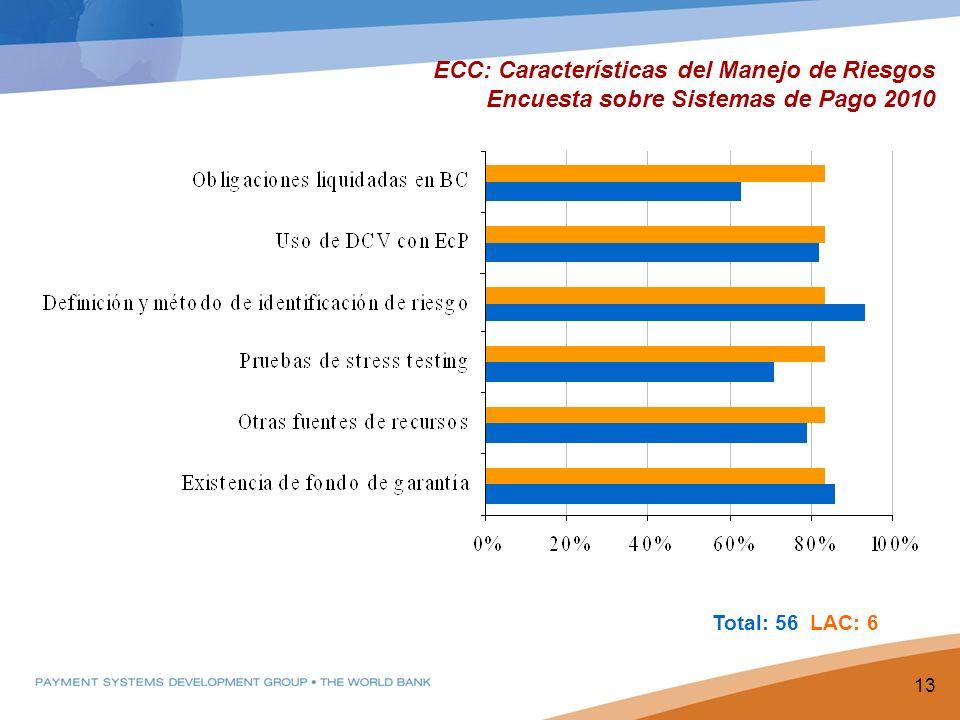ECC: Características del Manejo de Riesgos Encuesta sobre Sistemas de Pago 2010 13 Total: 56 LAC: 6