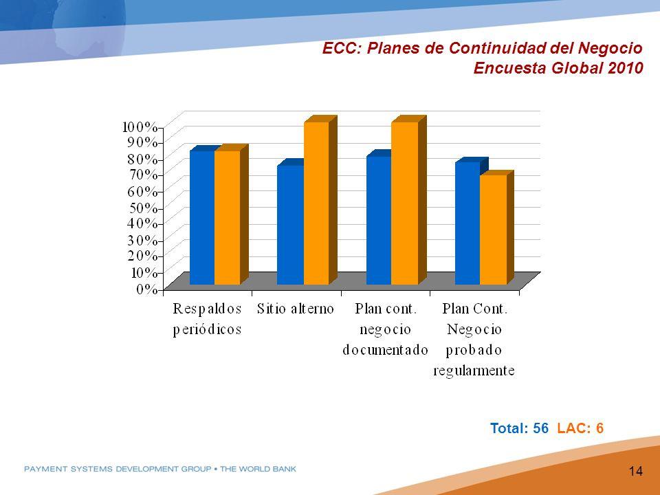 ECC: Planes de Continuidad del Negocio Encuesta Global 2010 14 Total: 56 LAC: 6