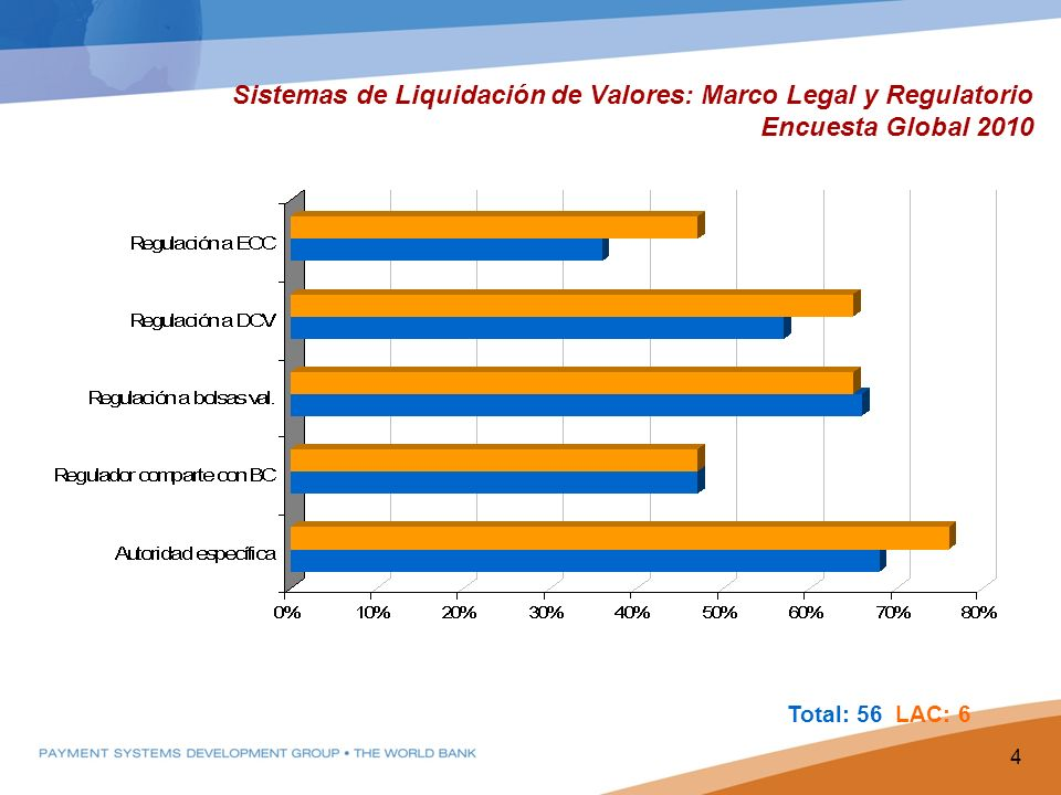Sistemas de Liquidación de Valores: Marco Legal y Regulatorio Encuesta Global 2010 4 Total: 56 LAC: 6