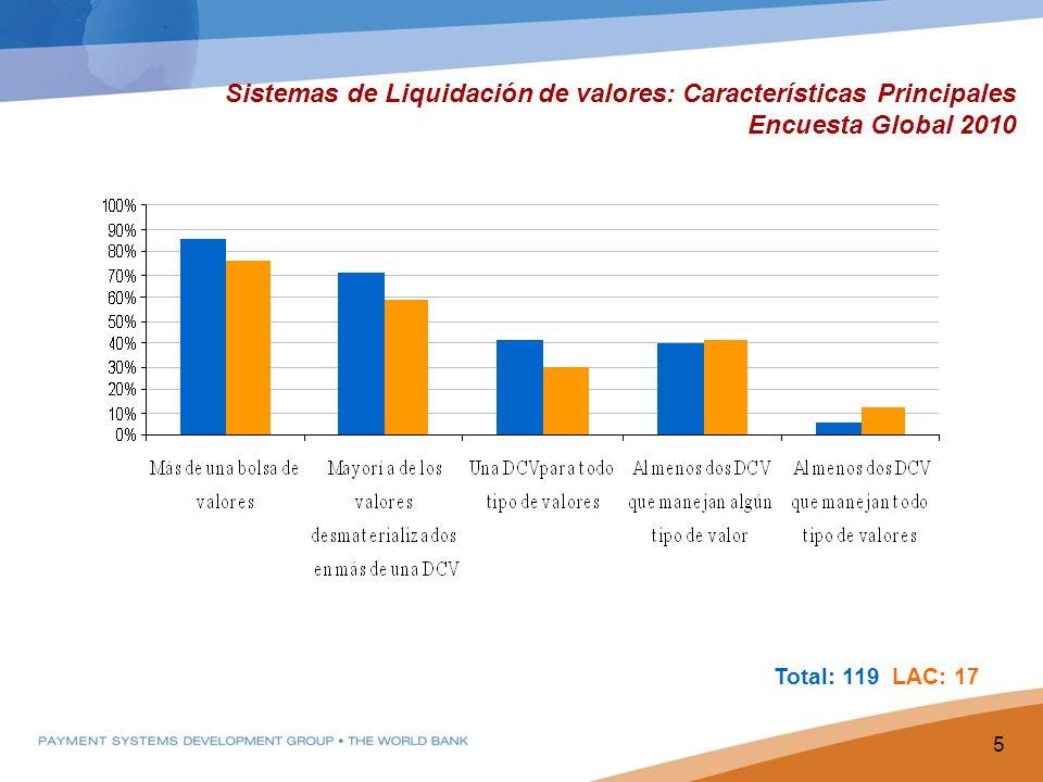Sistemas de Liquidación de valores: Características Principales Encuesta Global 2010 5 Total: 119 LAC: 17