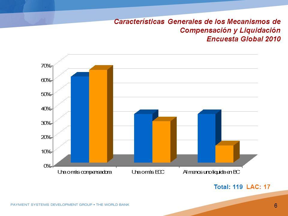 Características Generales de los Mecanismos de Compensación y Liquidación Encuesta Global 2010 6 Total: 119 LAC: 17