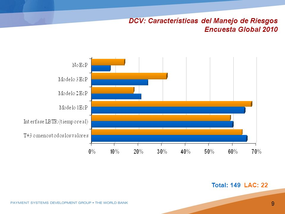 DCV: Características del Manejo de Riesgos Encuesta Global 2010 9 Total: 149 LAC: 22