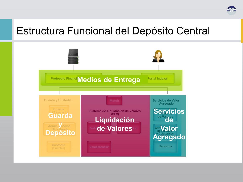 Estructura Funcional del Depósito Central Medios de Entrega Guarda y Depósito Liquidación de Valores Servicios de Valor Agregado