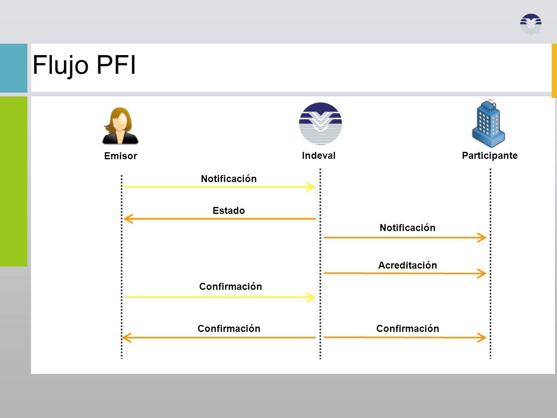 Confirmación Notificación Acreditación Notificación Confirmación Estado Confirmación Emisor Indeval Flujo PFI Participante
