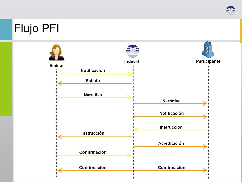 Flujo PFI Notificación Narrativa Estado Narrativa Acreditación Instrucción Confirmación Instrucción Emisor Indeval Participante Notificación