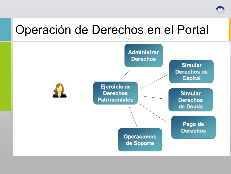 Operación de Derechos en el Portal Operaciones de Soporte Ejercicio de Derechos Patrimoniales Administrar Derechos Simular Derechos de Capital Simular