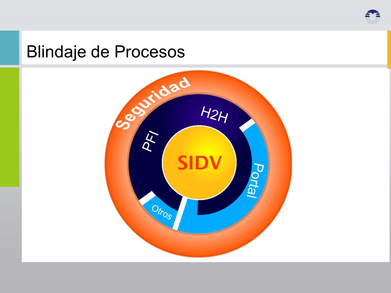 Otros Portal PFI SIDV H2H Blindaje de Procesos
