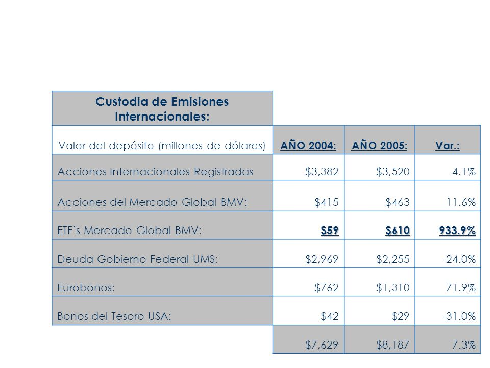 Custodia de Emisiones Internacionales: Valor del depósito (millones de dólares) AÑO 2004:AÑO 2005:Var.: Acciones Internacionales Registradas$3,382$3,5204.1% Acciones del Mercado Global BMV:$415$46311.6% ETF´s Mercado Global BMV:$59$610933.9% Deuda Gobierno Federal UMS:$2,969$2,255-24.0% Eurobonos:$762$1,31071.9% Bonos del Tesoro USA:$42$29-31.0% $7,629$8,1877.3%