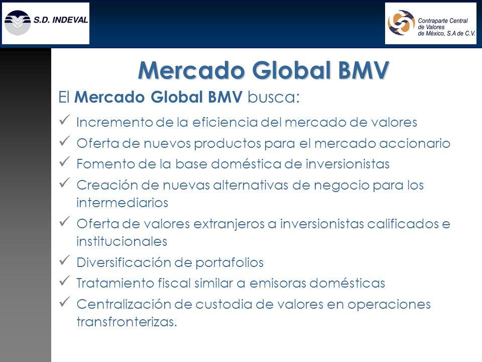 El Mercado Global BMV busca: Incremento de la eficiencia del mercado de valores Oferta de nuevos productos para el mercado accionario Fomento de la ba
