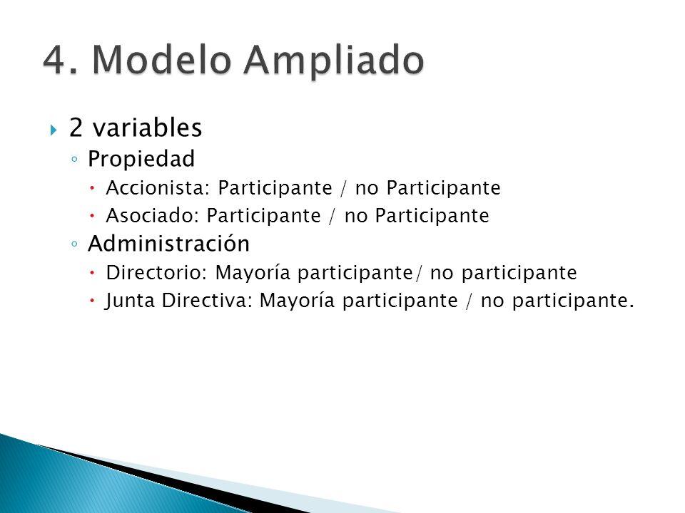 2 variables Propiedad Accionista: Participante / no Participante Asociado: Participante / no Participante Administración Directorio: Mayoría participa