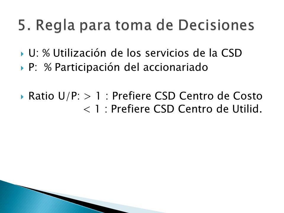 U: % Utilización de los servicios de la CSD P: % Participación del accionariado Ratio U/P: > 1 : Prefiere CSD Centro de Costo < 1 : Prefiere CSD Centr