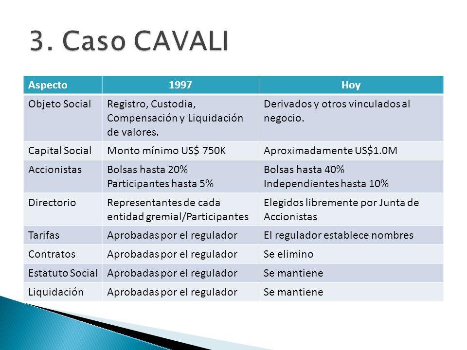 Aspecto1997Hoy Objeto SocialRegistro, Custodia, Compensación y Liquidación de valores. Derivados y otros vinculados al negocio. Capital SocialMonto mí