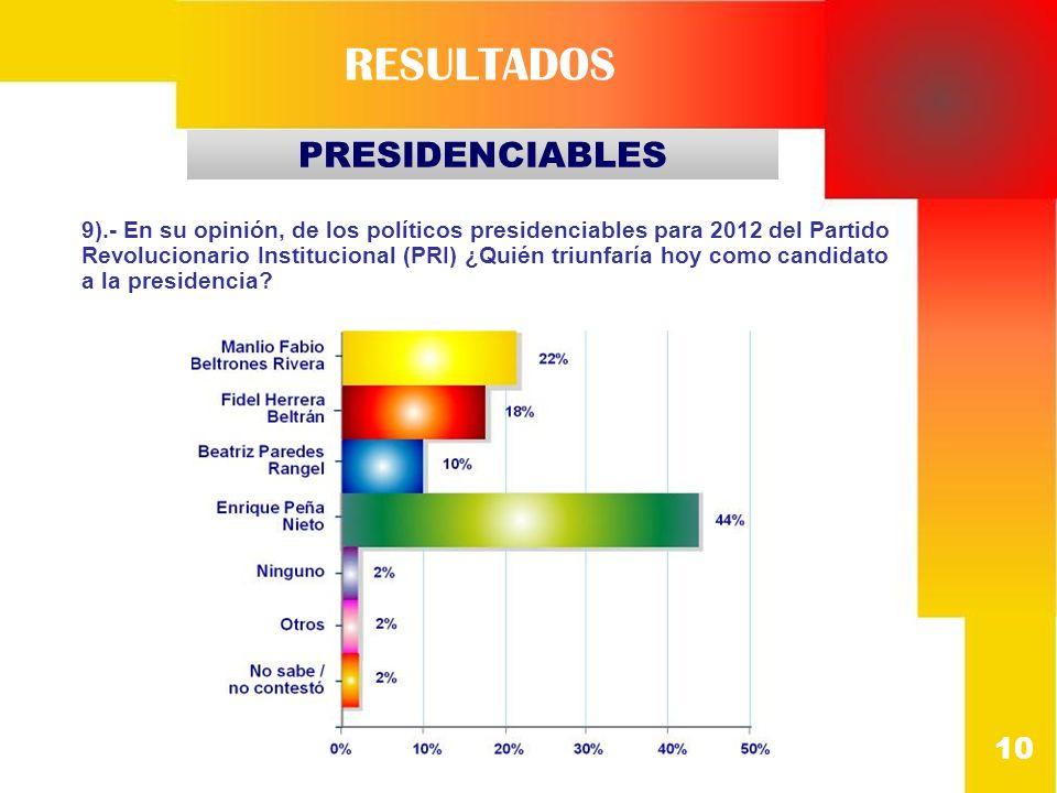 10 PRESIDENCIABLES RESULTADOS 9).- En su opinión, de los políticos presidenciables para 2012 del Partido Revolucionario Institucional (PRI) ¿Quién tri