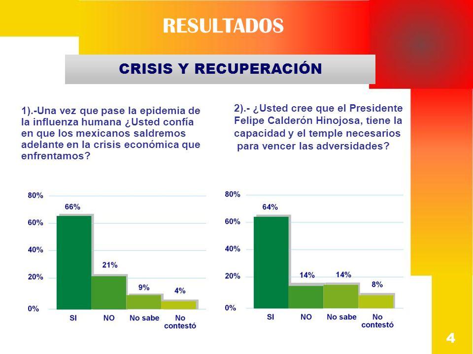 RESULTADOS 4 CRISIS Y RECUPERACIÓN 2).- ¿Usted cree que el Presidente Felipe Calderón Hinojosa, tiene la capacidad y el temple necesarios para vencer