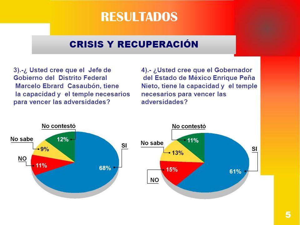 3).-¿ Usted cree que el Jefe de Gobierno del Distrito Federal Marcelo Ebrard Casaubón, tiene la capacidad y el temple necesarios para vencer las adver