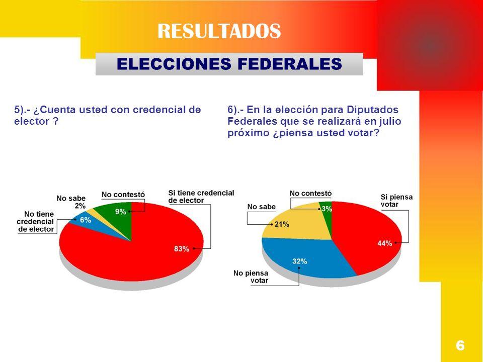 7).- Usted que si piensa votar por favor díga: ¿si hoy fueran las elecciones para diputados federales por cual partido votaría.