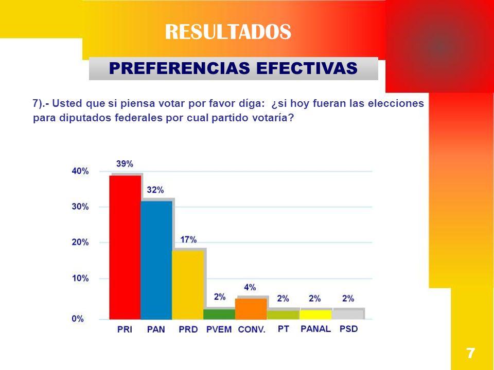 7).- Usted que si piensa votar por favor díga: ¿si hoy fueran las elecciones para diputados federales por cual partido votaría? RESULTADOS 7 PREFERENC
