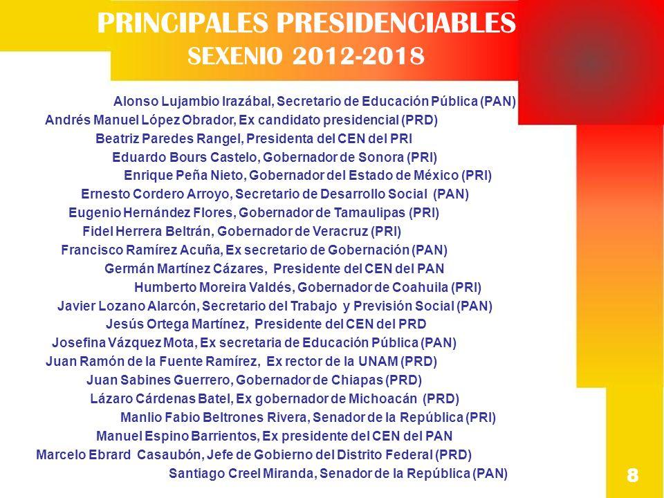 PRESIDENCIABLES RESULTADOS 8).- En su opinión, de los políticos presidenciables para 2012 del Partido Acción Nacional (PAN) ¿Quién triunfaría hoy como candidato a la presidencia.