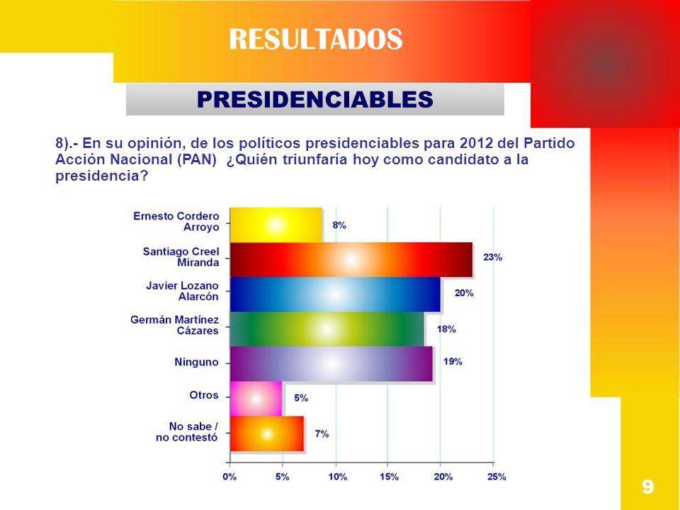 10 PRESIDENCIABLES RESULTADOS 9).- En su opinión, de los políticos presidenciables para 2012 del Partido Revolucionario Institucional (PRI) ¿Quién triunfaría hoy como candidato a la presidencia?
