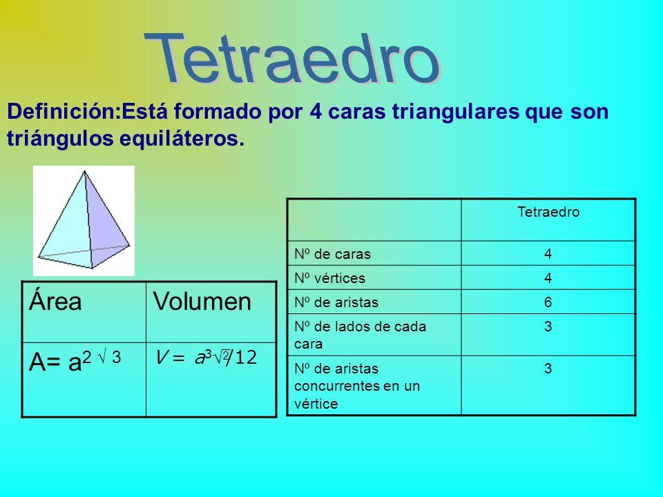 Los poliedros se clasifican en : son aquellos cuyas caras son todas polígonos regulares, congruentes entre sí (de igual medida) y cuyos ángulos son ig