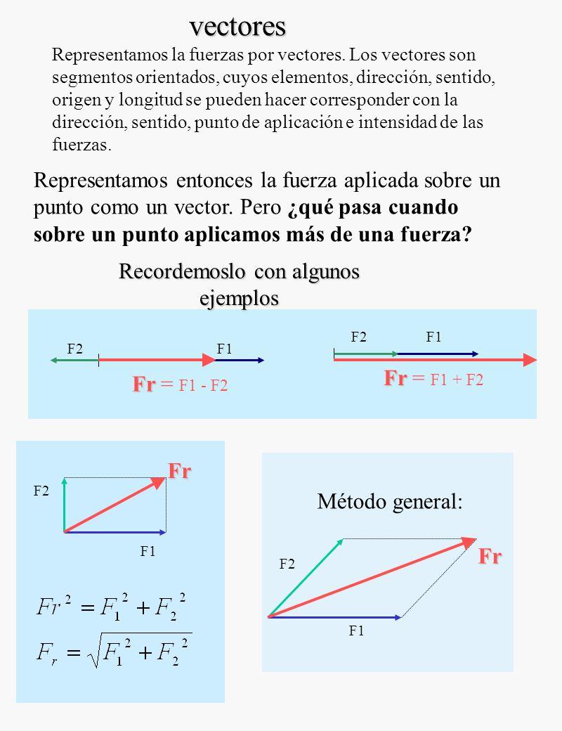 Representamos la fuerzas por vectores.