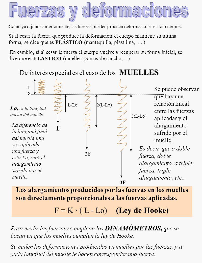1. Poner tres ejemplos de interacciones en la vida cotidiana. 2. Calcula la intensidad de la fuerza resultante en los siguientes casos: a 5 N3 N b 8 N