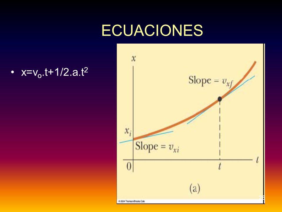 ECUACIONES x=v o.t+1/2.a.t 2 26