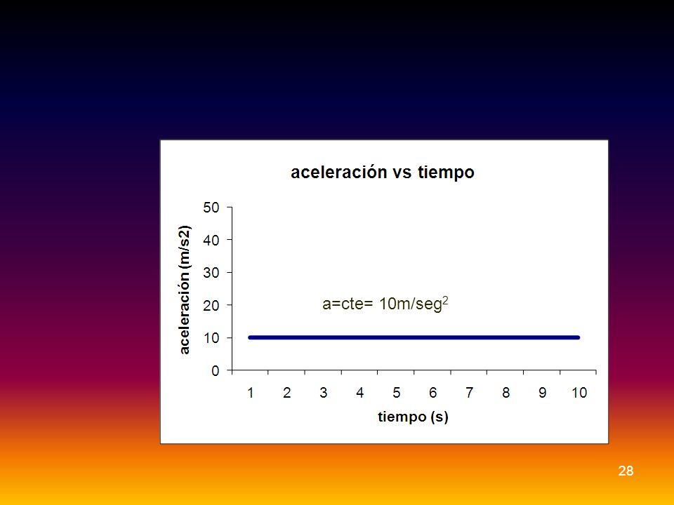 28 a=cte= 10m/seg 2