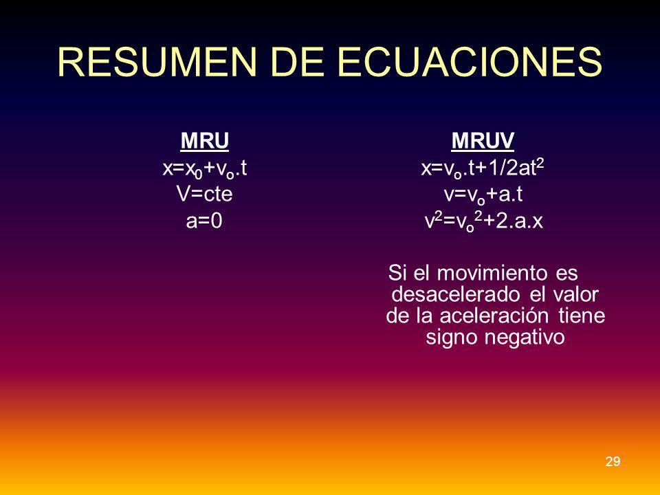 RESUMEN DE ECUACIONES MRU x=x 0 +v o.t V=cte a=0 MRUV x=v o.t+1/2at 2 v=v o +a.t v 2 =v o 2 +2.a.x Si el movimiento es desacelerado el valor de la ace