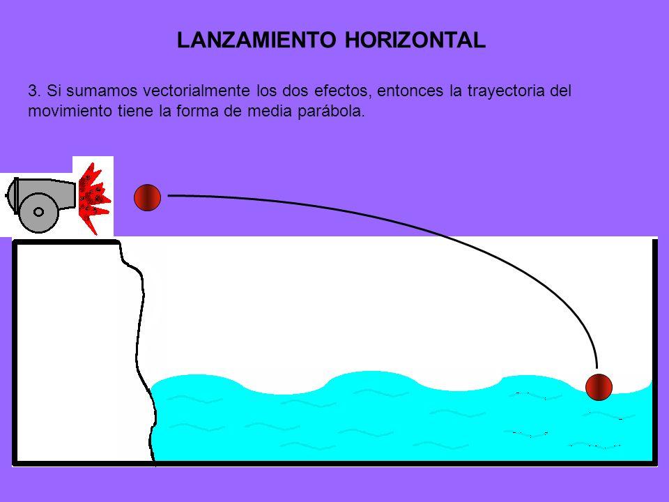 3. Si sumamos vectorialmente los dos efectos, entonces la trayectoria del movimiento tiene la forma de media parábola.