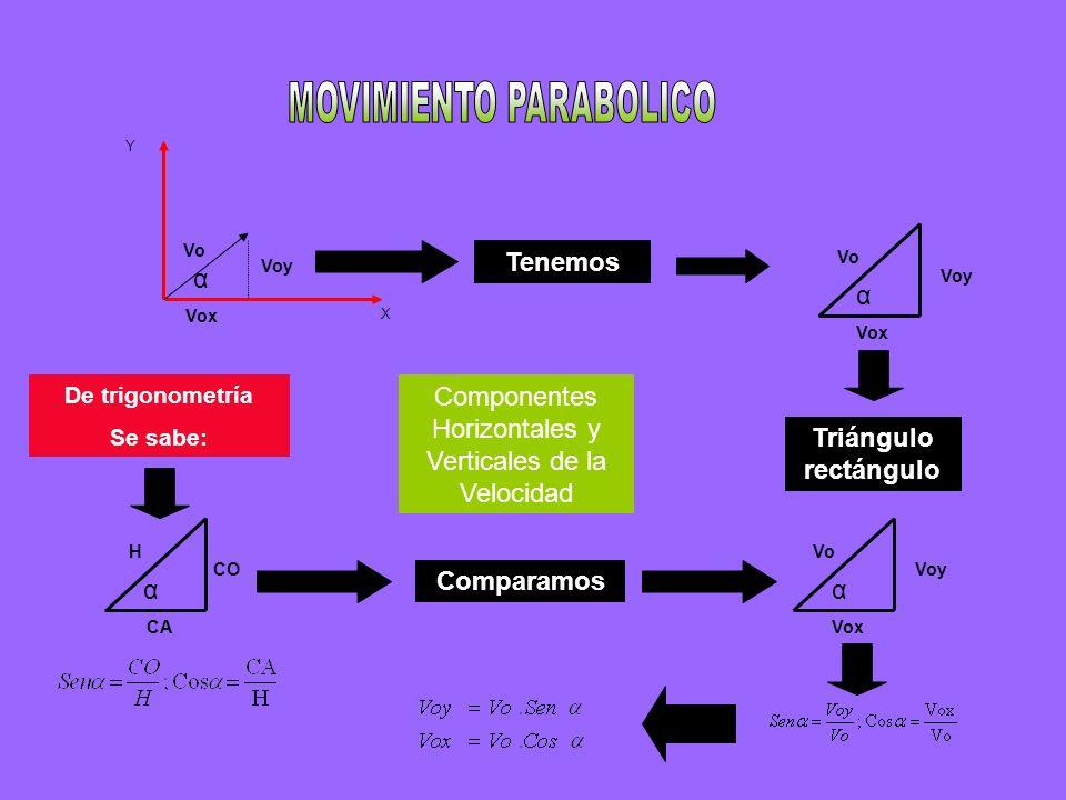 X Y α Vox Voy Vo Tenemos Voy Vo Vox α Triángulo rectángulo De trigonometría Se sabe: CO H CA α Comparamos Voy Vo Vox α Componentes Horizontales y Vert