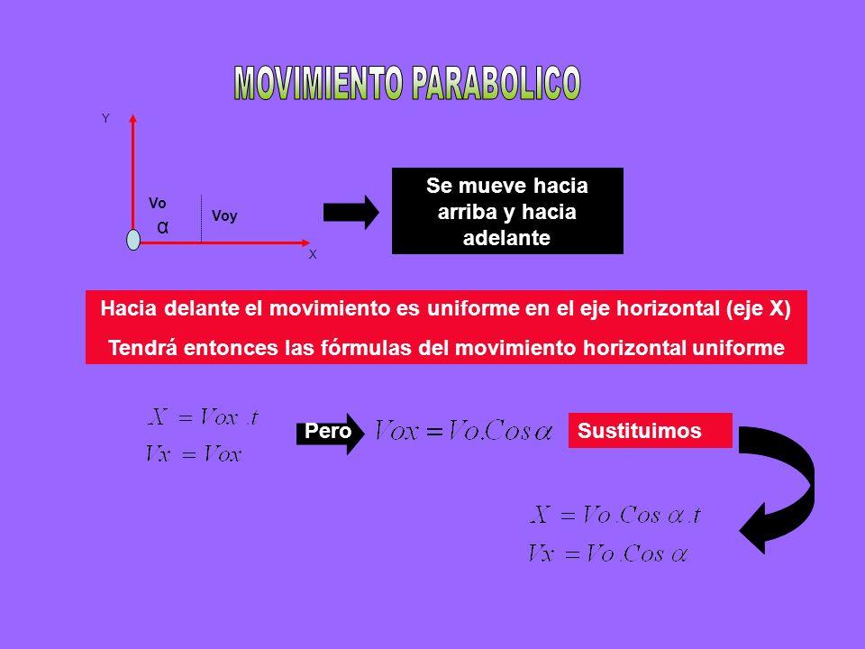 X Y α Voy Vo Se mueve hacia arriba y hacia adelante Hacia delante el movimiento es uniforme en el eje horizontal (eje X) Tendrá entonces las fórmulas