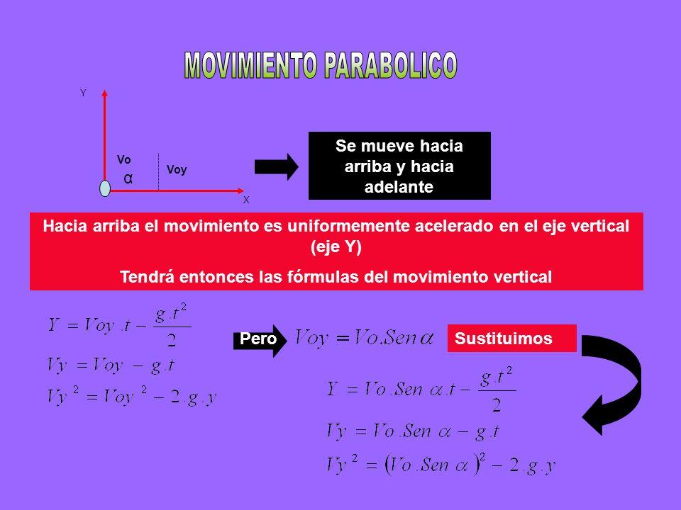 X Y α Voy Vo Se mueve hacia arriba y hacia adelante Hacia arriba el movimiento es uniformemente acelerado en el eje vertical (eje Y) Tendrá entonces l