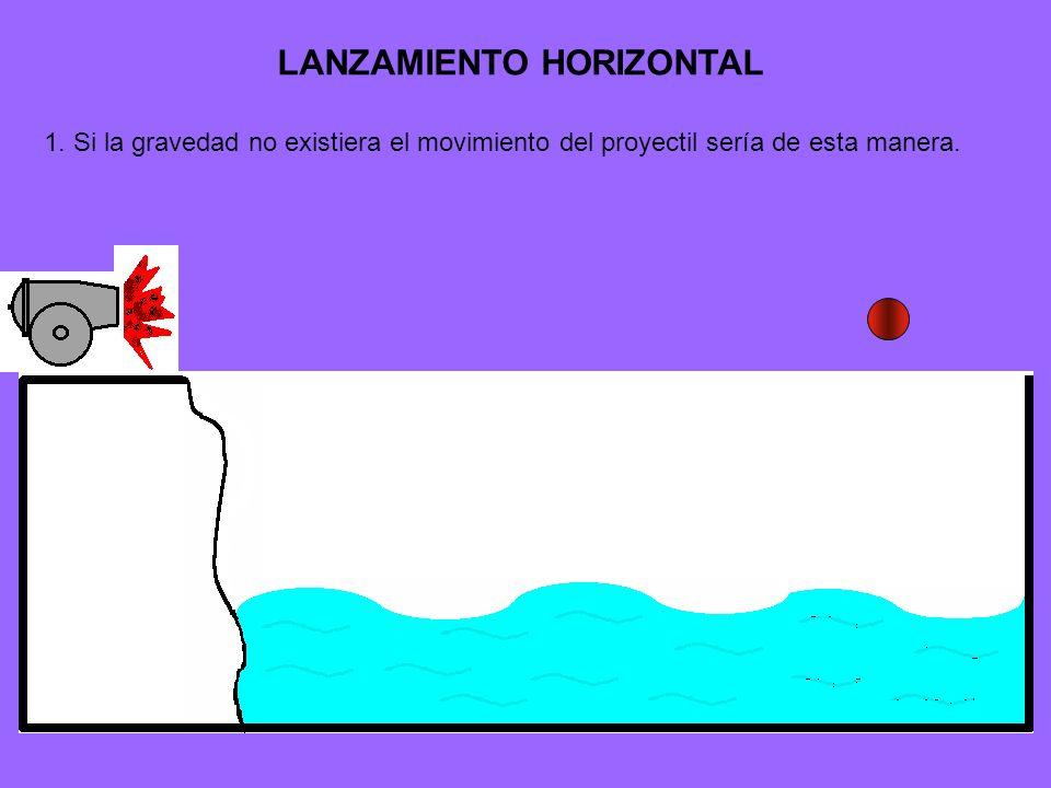 LANZAMIENTO HORIZONTAL 1. Si la gravedad no existiera el movimiento del proyectil sería de esta manera.
