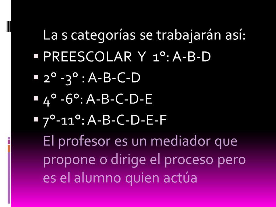 La s categorías se trabajarán así: PREESCOLAR Y 1°: A-B-D 2° -3° : A-B-C-D 4° -6°: A-B-C-D-E 7°-11°: A-B-C-D-E-F El profesor es un mediador que propon