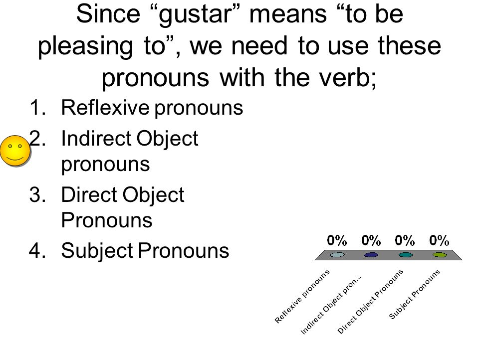 Since gustar means to be pleasing to, we need to use these pronouns with the verb; 1.Reflexive pronouns 2.Indirect Object pronouns 3.Direct Object Pronouns 4.Subject Pronouns